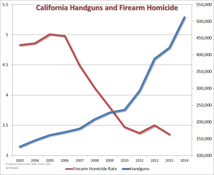 California handgun sales and firearm homicide rates