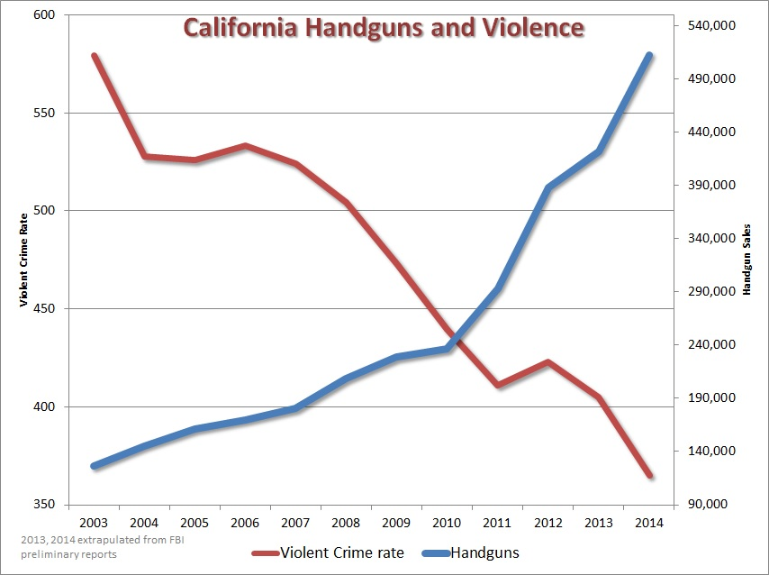 California handgun sales and violent crime rate