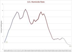 U.S. Homicide rates, 1960s through 2012